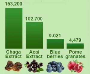 antioxidant-comparison-chart