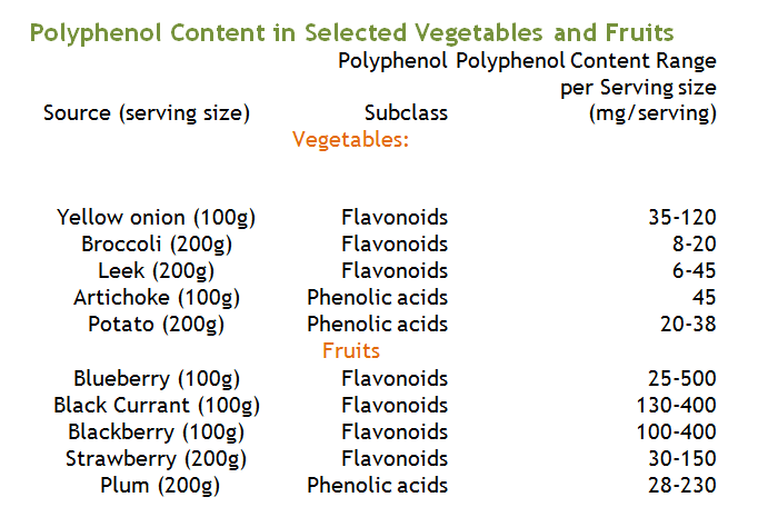 Polyphenol Content in Selected Vegetables and Fruits